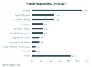 Fintech Respondents (by Sector)
