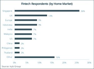 Fintech Respondents (by Home Market)