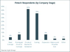 Fintech Respondents (by Company Stage)