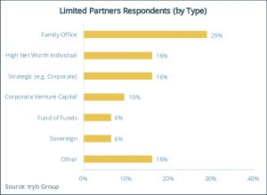 Limited Partners Respondents (by Type)