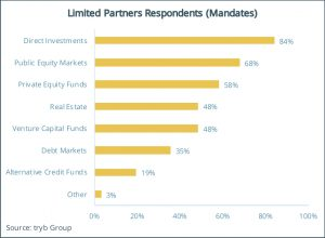 Limited Partners Respondents (Mandates)