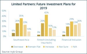 Limited Partners- Future Investment Plans for 2019