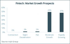 Fintech- Market Growth Prospects