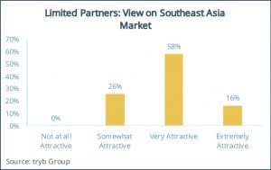 Limited Partners- View on Southeast Asia Market