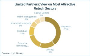 Limited Partners- View on Most Attractive Fintech Sectors