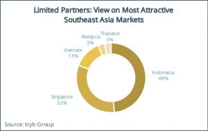 Limited Partners- View on Most Attractive Southeast Asia Markets