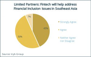 Limited Partners- Fintech will help address Financial Inclusion Issues in Southeast Asia