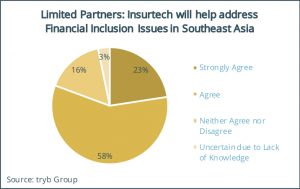 Limited Partners- Insurtech will help address Financial Inclusion Issues in Southeast Asia