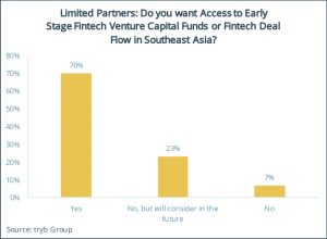 Limited Partners- Do you want Access to Early Stage Fintech Venture Capital Funds or Fintech Deal Flow in Southeast Asia