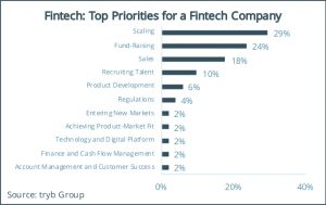 Fintech- Top Priorities for a Fintech Company