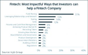 Fintech- Most Impactful Ways that Investors can help a Fintech Company