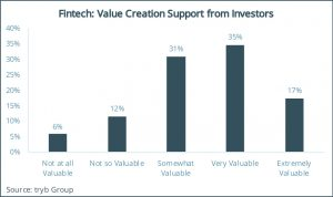 Fintech- Value Creation Support from Investors