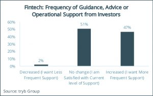Fintech- Frequency of Guidance, Advice or Operational Support from Investors