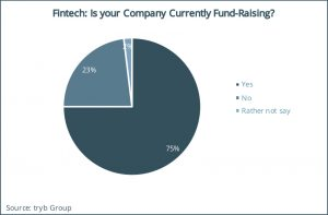 Fintech- Is your Company Currently Fund-Raising