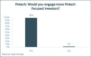 Fintech- Would you engage more Fintech Focused Investors