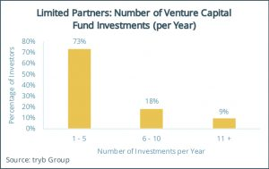 Limited Partners- Number of Venture Capital Fund Investments (per Year)