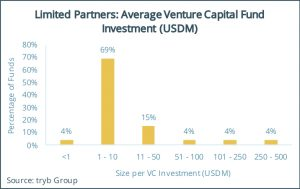 Limited Partners- Average Venture Capital Fund Investment (USDM)